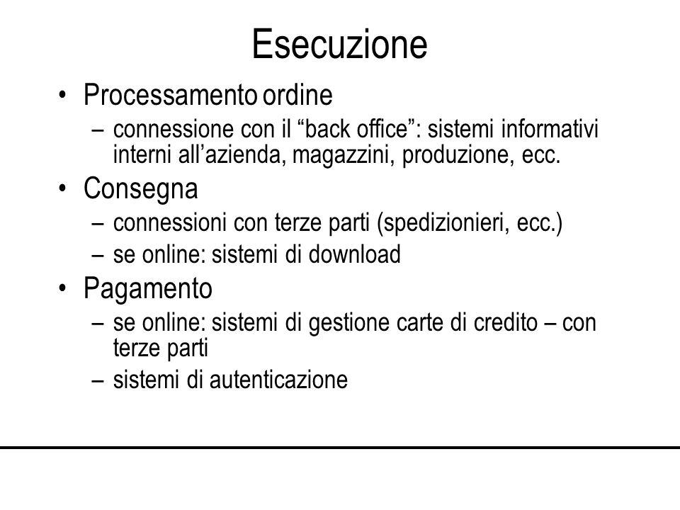 Esecuzione Processamento ordine –connessione con il back office: sistemi informativi interni allazienda, magazzini, produzione, ecc.