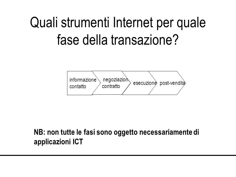 Quali strumenti Internet per quale fase della transazione.