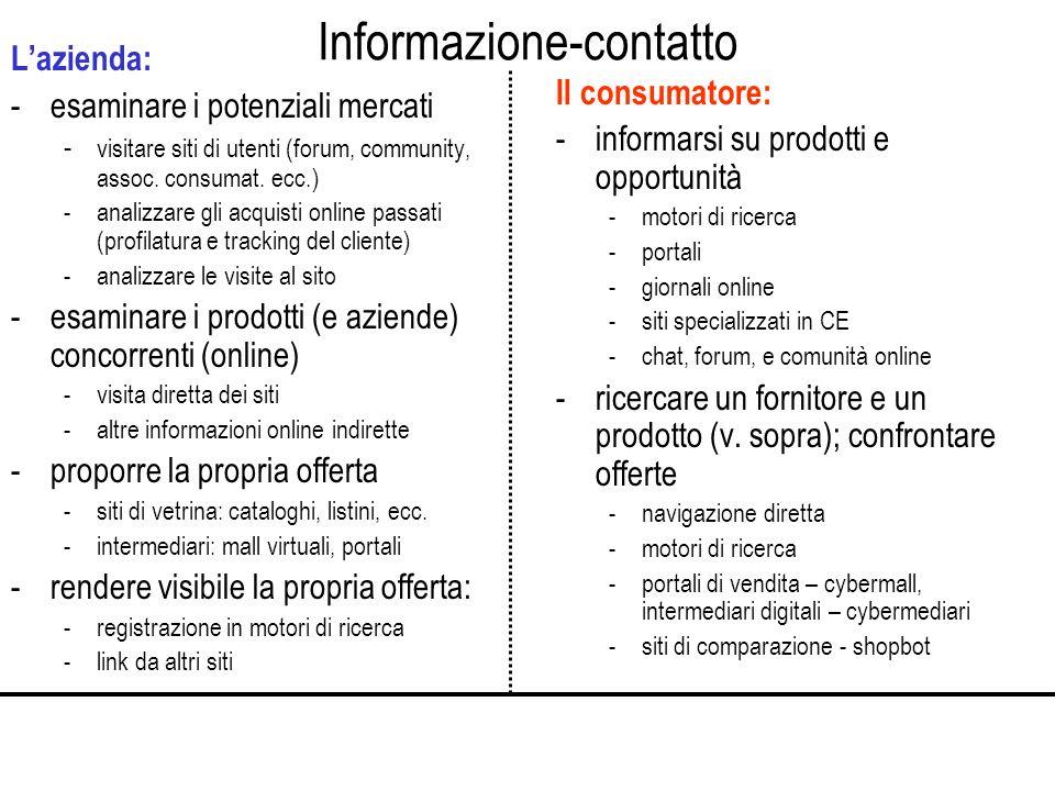 Informazione-contatto Lazienda: -esaminare i potenziali mercati - visitare siti di utenti (forum, community, assoc.
