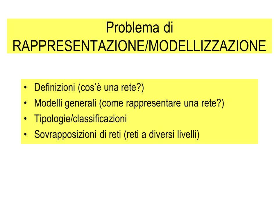 Problema di RAPPRESENTAZIONE/MODELLIZZAZIONE Definizioni (cosè una rete?) Modelli generali (come rappresentare una rete?) Tipologie/classificazioni So