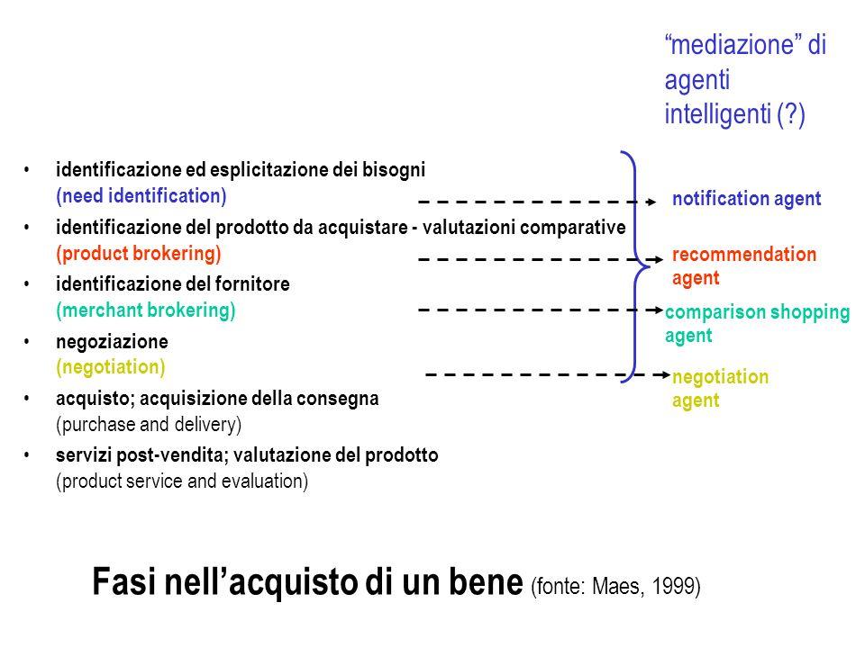 Fasi nellacquisto di un bene (fonte: Maes, 1999) identificazione ed esplicitazione dei bisogni (need identification) identificazione del prodotto da a