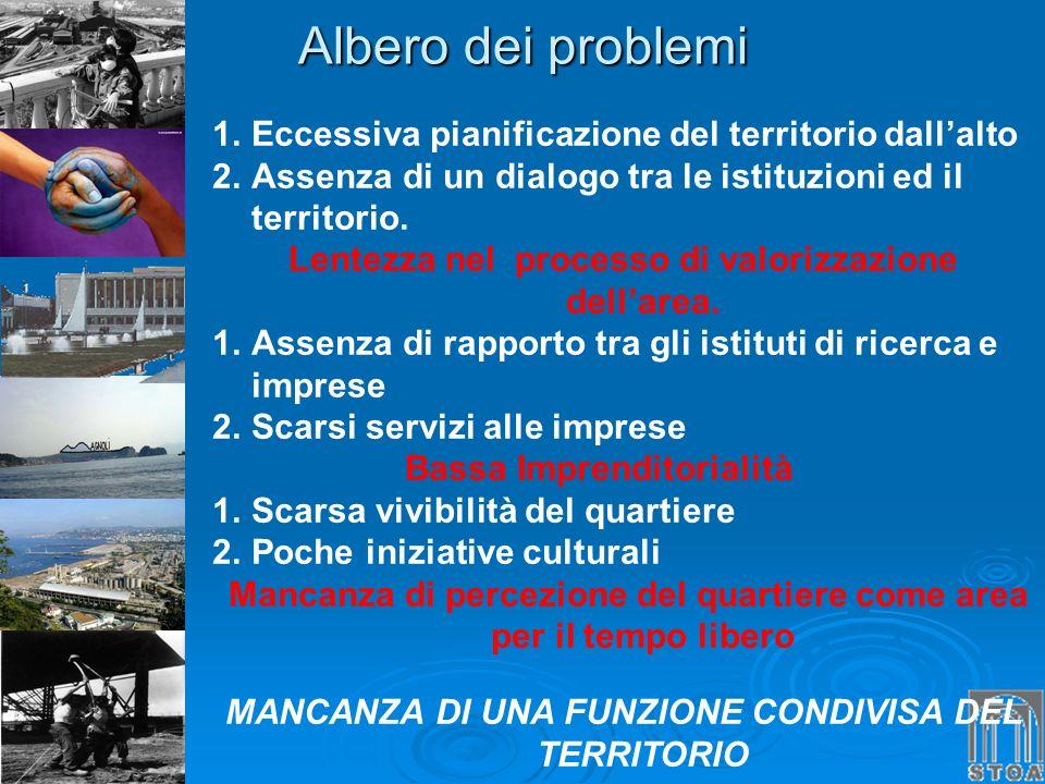 Albero dei problemi 1.Eccessiva pianificazione del territorio dallalto 2.Assenza di un dialogo tra le istituzioni ed il territorio. Lentezza nel proce