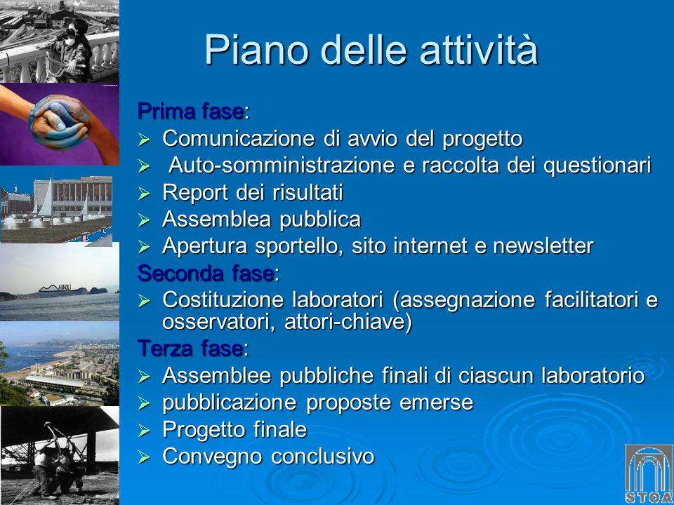 Piano delle attività Piano delle attività Prima fase: Comunicazione di avvio del progetto Comunicazione di avvio del progetto Auto-somministrazione e