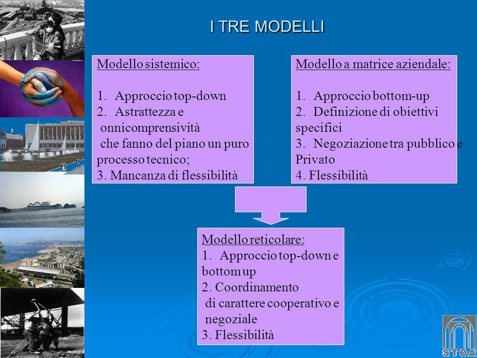 I TRE MODELLI I TRE MODELLI Modello sistemico: 1.Approccio top-down 2.Astrattezza e onnicomprensività che fanno del piano un puro processo tecnico; 3.