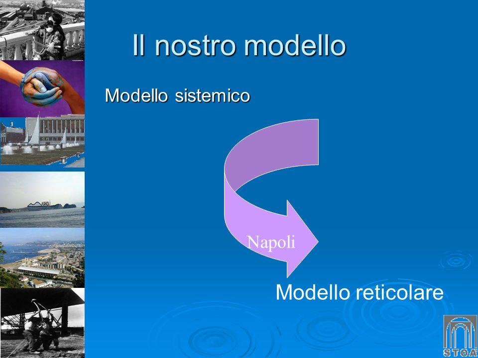 Il nostro modello Modello sistemico Modello reticolare Napoli