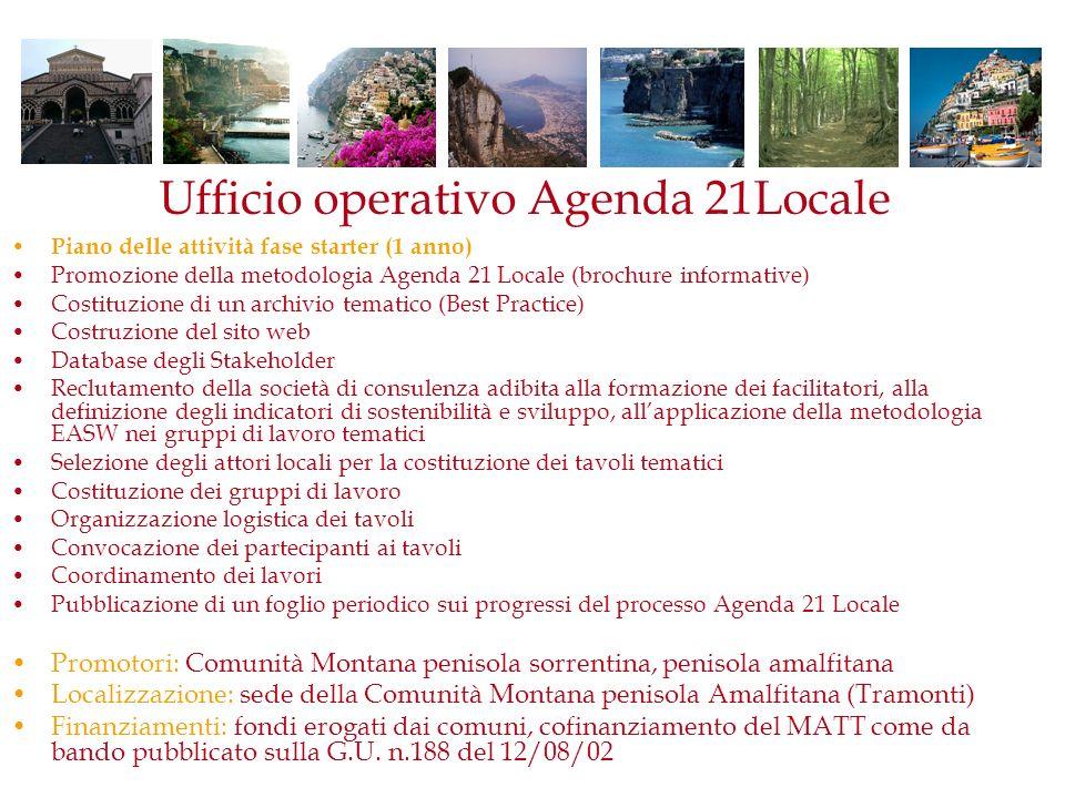 Ufficio operativo Agenda 21Locale Piano delle attività fase starter (1 anno) Promozione della metodologia Agenda 21 Locale (brochure informative) Cost