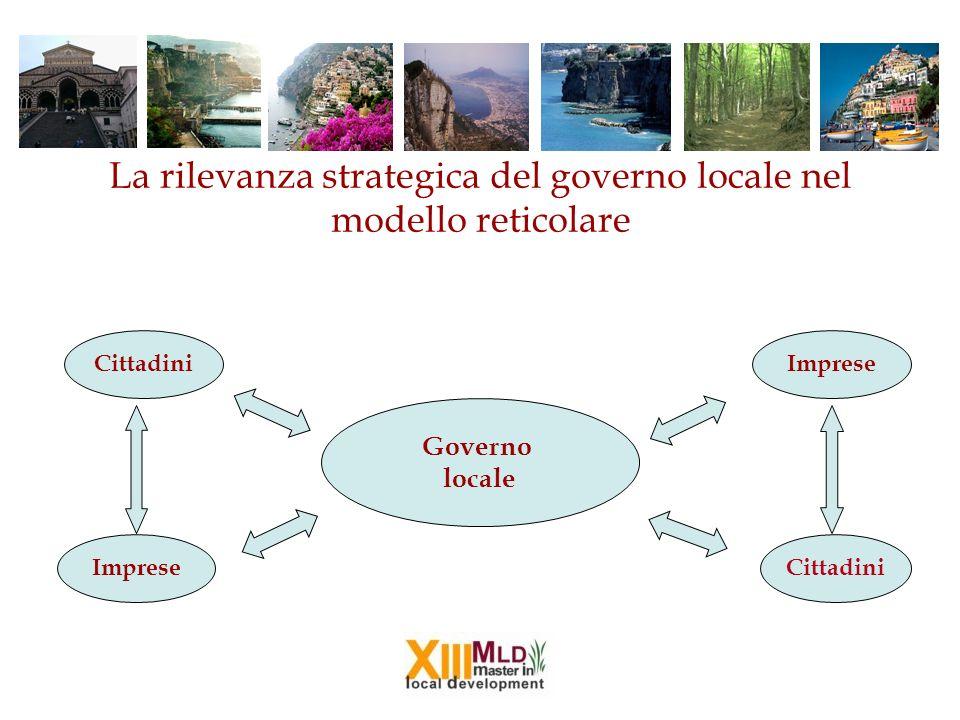 La rilevanza strategica del governo locale nel modello reticolare Governo locale Cittadini Imprese Cittadini