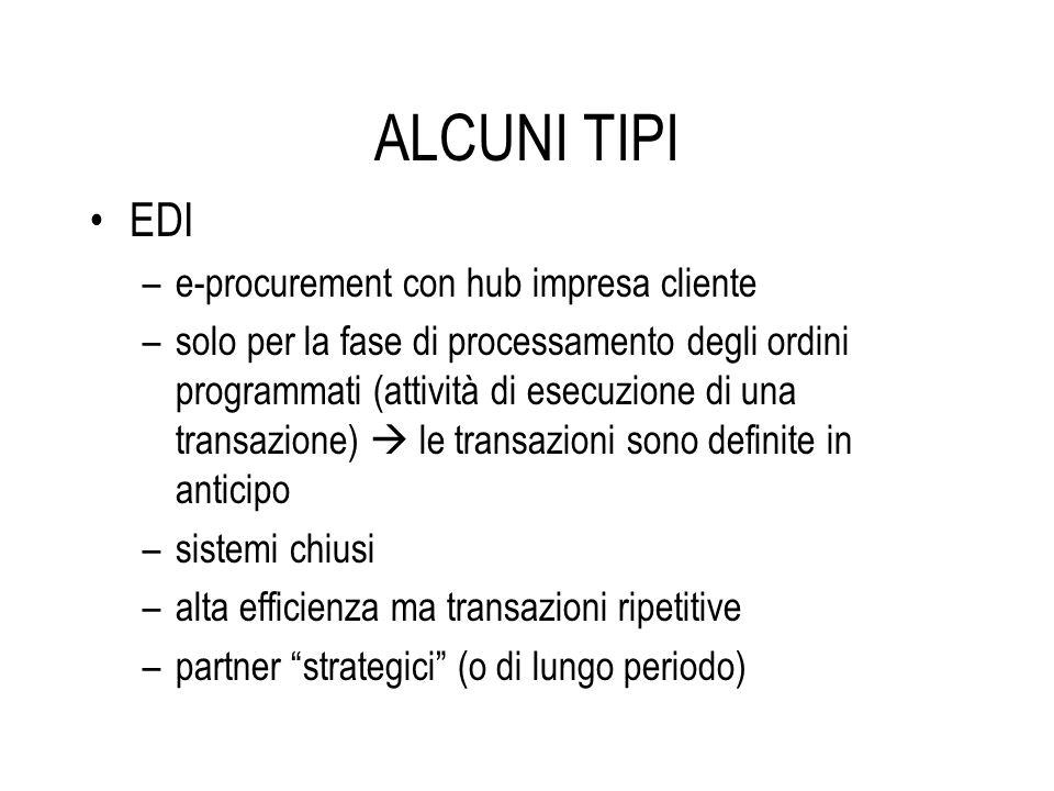 ALCUNI TIPI EDI –e-procurement con hub impresa cliente –solo per la fase di processamento degli ordini programmati (attività di esecuzione di una tran