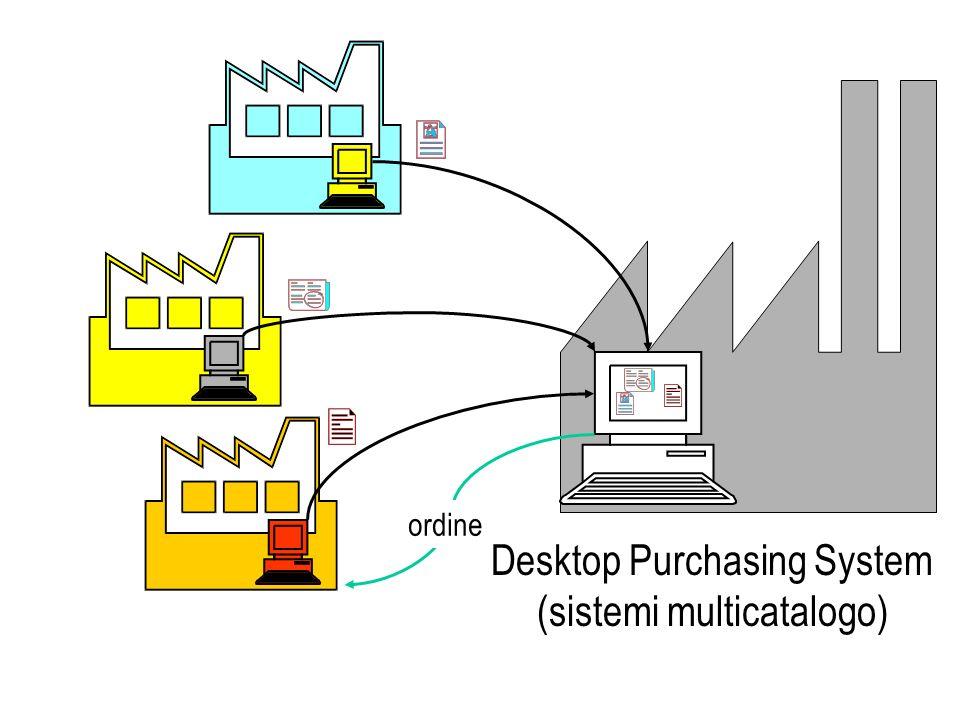 ordine Desktop Purchasing System (sistemi multicatalogo)