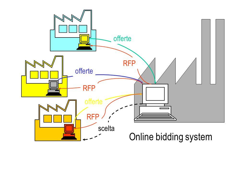 scelta Online bidding system RFP offerte