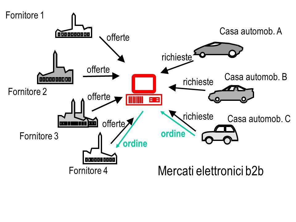 Casa automob. A Casa automob. B Casa automob. C Fornitore 1 Fornitore 2 Fornitore 3 Fornitore 4 offerte richieste ordine Mercati elettronici b2b