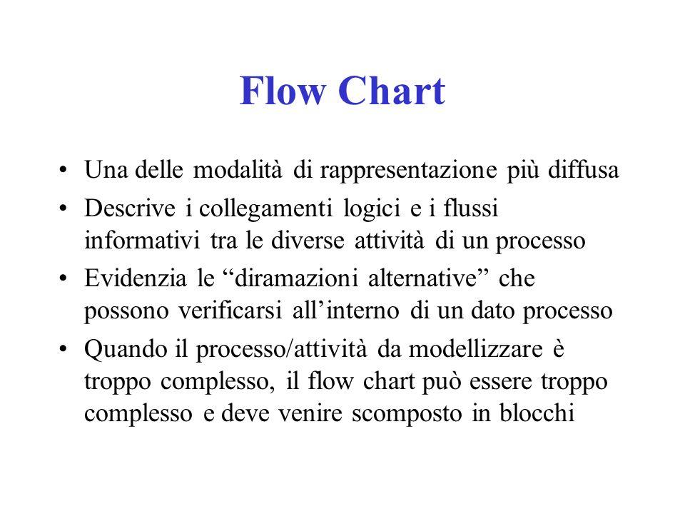 Flow Chart Una delle modalità di rappresentazione più diffusa Descrive i collegamenti logici e i flussi informativi tra le diverse attività di un proc