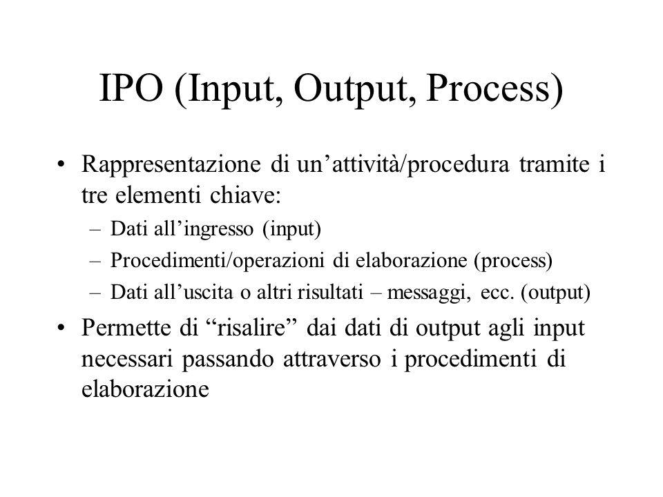 IPO (Input, Output, Process) Rappresentazione di unattività/procedura tramite i tre elementi chiave: –Dati allingresso (input) –Procedimenti/operazion