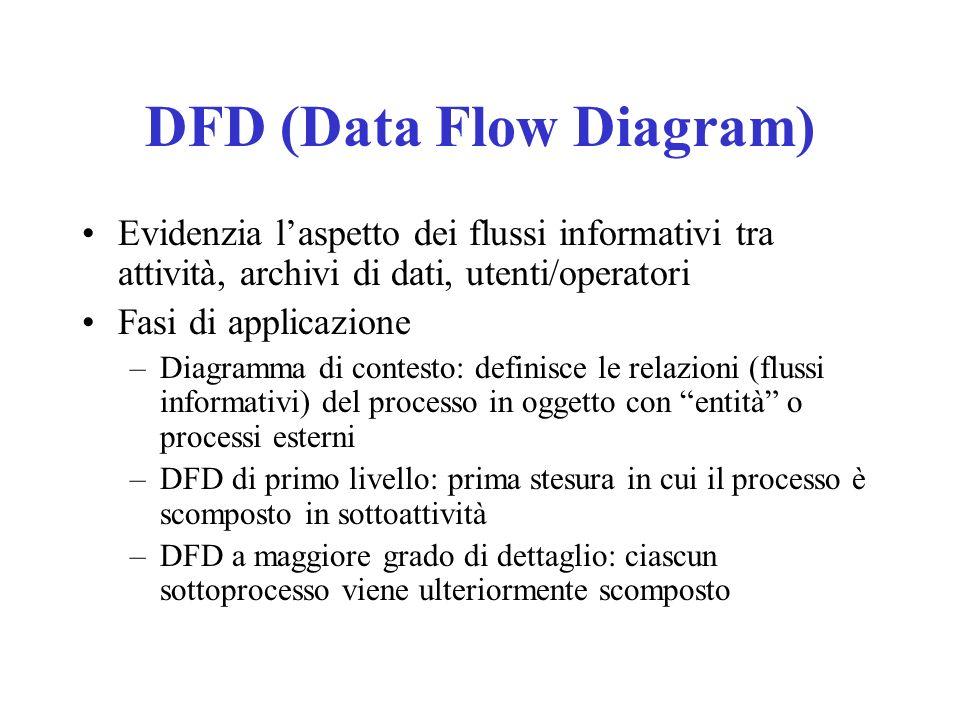 Evidenzia laspetto dei flussi informativi tra attività, archivi di dati, utenti/operatori Fasi di applicazione –Diagramma di contesto: definisce le re