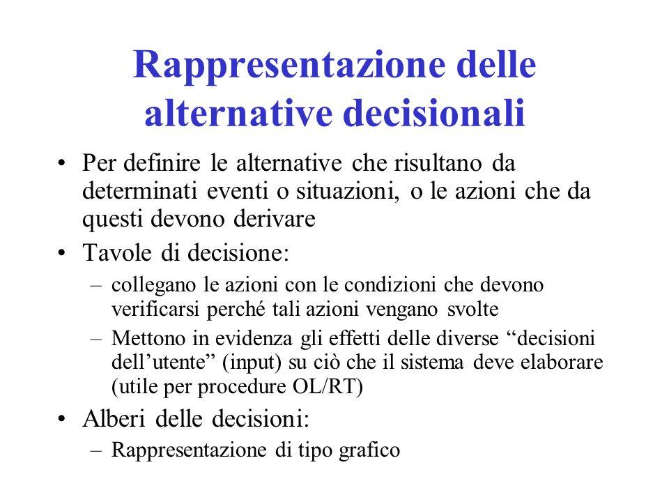 Rappresentazione delle alternative decisionali Per definire le alternative che risultano da determinati eventi o situazioni, o le azioni che da questi
