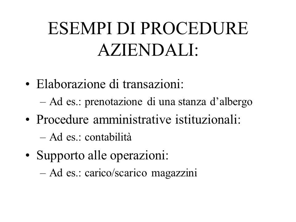 ESEMPI DI PROCEDURE AZIENDALI: Elaborazione di transazioni: –Ad es.: prenotazione di una stanza dalbergo Procedure amministrative istituzionali: –Ad e