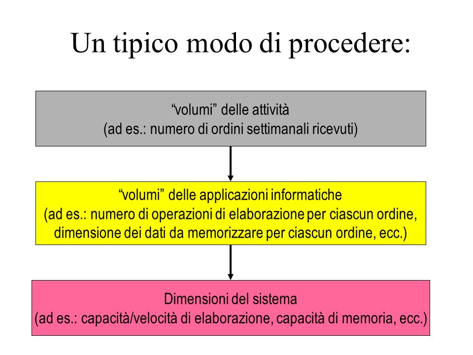 Un tipico modo di procedere: volumi delle attività (ad es.: numero di ordini settimanali ricevuti) volumi delle applicazioni informatiche (ad es.: num