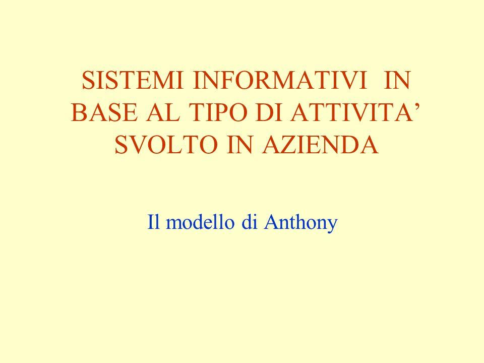 SISTEMI INFORMATIVI IN BASE AL TIPO DI ATTIVITA SVOLTO IN AZIENDA Il modello di Anthony