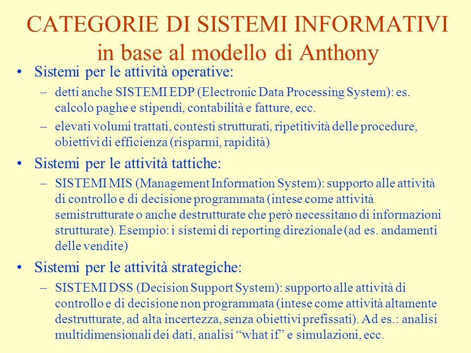 CATEGORIE DI SISTEMI INFORMATIVI in base al modello di Anthony Sistemi per le attività operative: –detti anche SISTEMI EDP (Electronic Data Processing