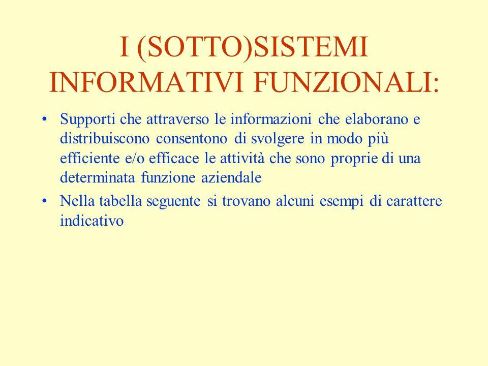 I (SOTTO)SISTEMI INFORMATIVI FUNZIONALI: Supporti che attraverso le informazioni che elaborano e distribuiscono consentono di svolgere in modo più eff