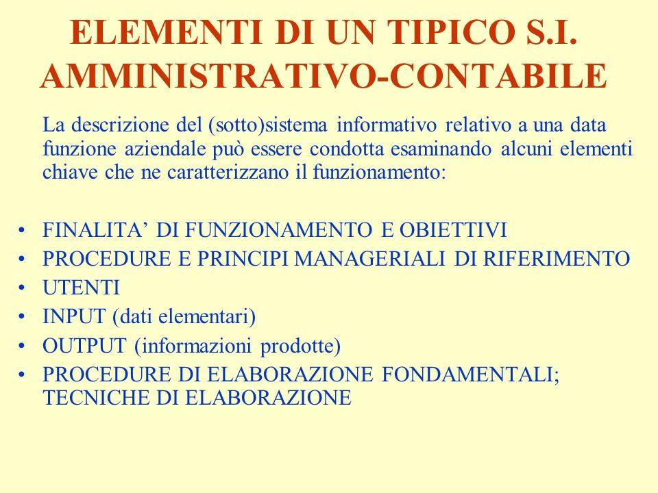 ELEMENTI DI UN TIPICO S.I. AMMINISTRATIVO-CONTABILE La descrizione del (sotto)sistema informativo relativo a una data funzione aziendale può essere co