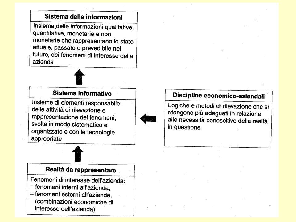 sistema informatico sistema informativo organizzazione (impresa) ambiente esterno