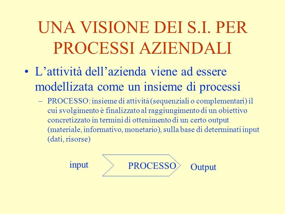 UNA VISIONE DEI S.I. PER PROCESSI AZIENDALI Lattività dellazienda viene ad essere modellizata come un insieme di processi –PROCESSO: insieme di attivi