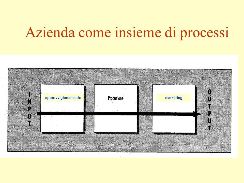 Azienda come insieme di processi approvvigionamentomarketing