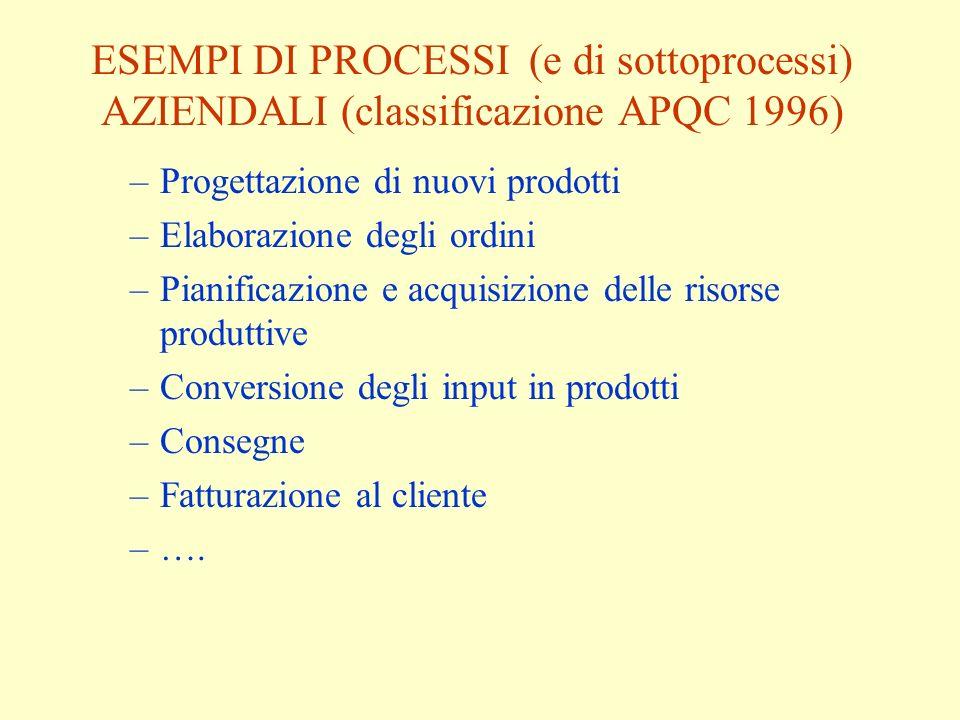 ESEMPI DI PROCESSI (e di sottoprocessi) AZIENDALI (classificazione APQC 1996) –Progettazione di nuovi prodotti –Elaborazione degli ordini –Pianificazione e acquisizione delle risorse produttive –Conversione degli input in prodotti –Consegne –Fatturazione al cliente –….
