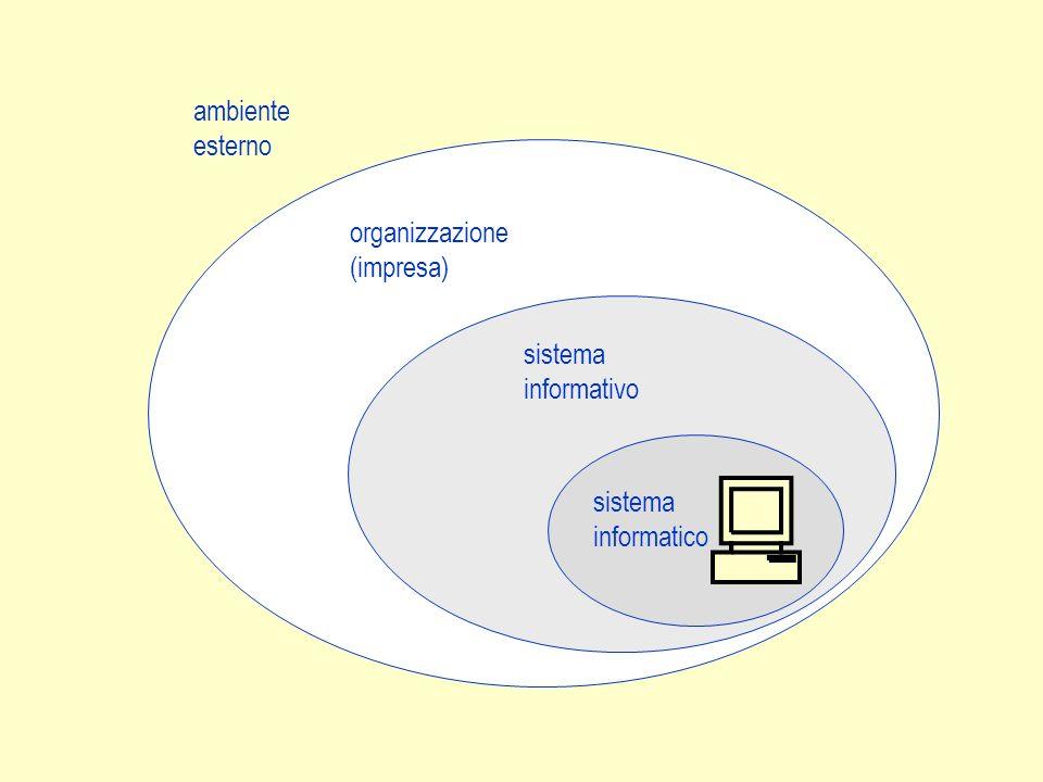 I componenti di un sistema informativo