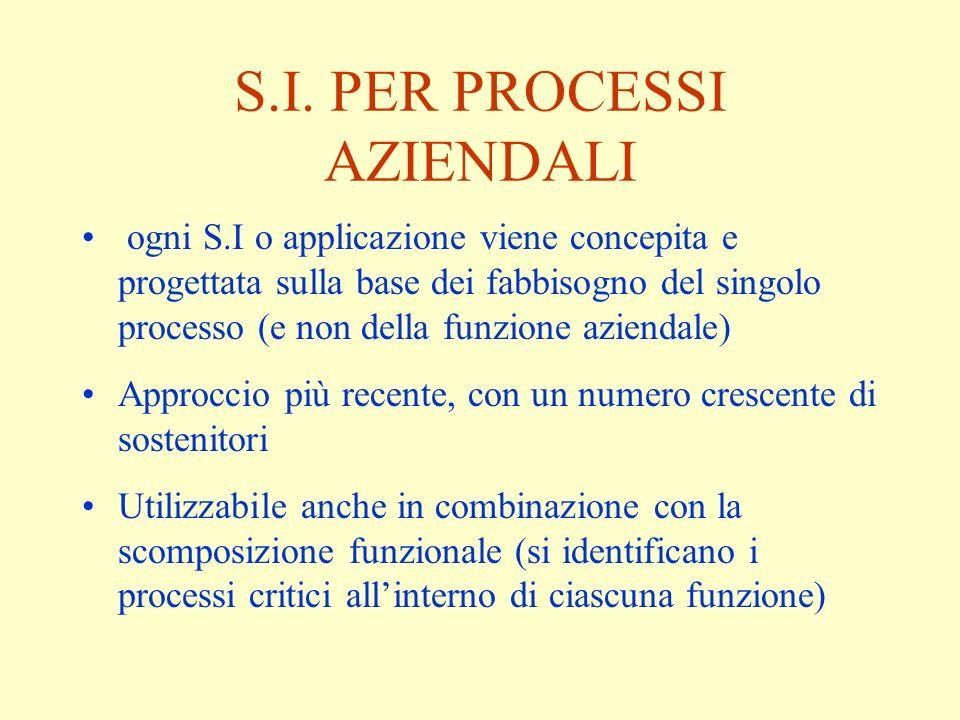 S.I. PER PROCESSI AZIENDALI ogni S.I o applicazione viene concepita e progettata sulla base dei fabbisogno del singolo processo (e non della funzione