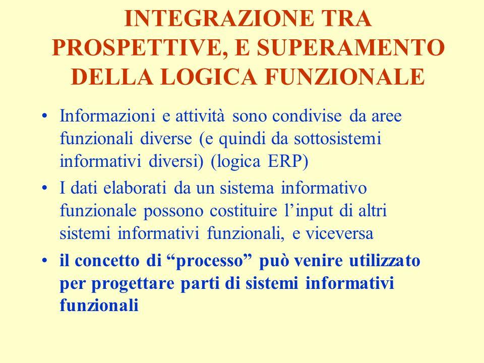 INTEGRAZIONE TRA PROSPETTIVE, E SUPERAMENTO DELLA LOGICA FUNZIONALE Informazioni e attività sono condivise da aree funzionali diverse (e quindi da sottosistemi informativi diversi) (logica ERP) I dati elaborati da un sistema informativo funzionale possono costituire linput di altri sistemi informativi funzionali, e viceversa il concetto di processo può venire utilizzato per progettare parti di sistemi informativi funzionali