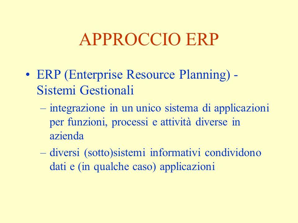 APPROCCIO ERP ERP (Enterprise Resource Planning) - Sistemi Gestionali –integrazione in un unico sistema di applicazioni per funzioni, processi e attività diverse in azienda –diversi (sotto)sistemi informativi condividono dati e (in qualche caso) applicazioni