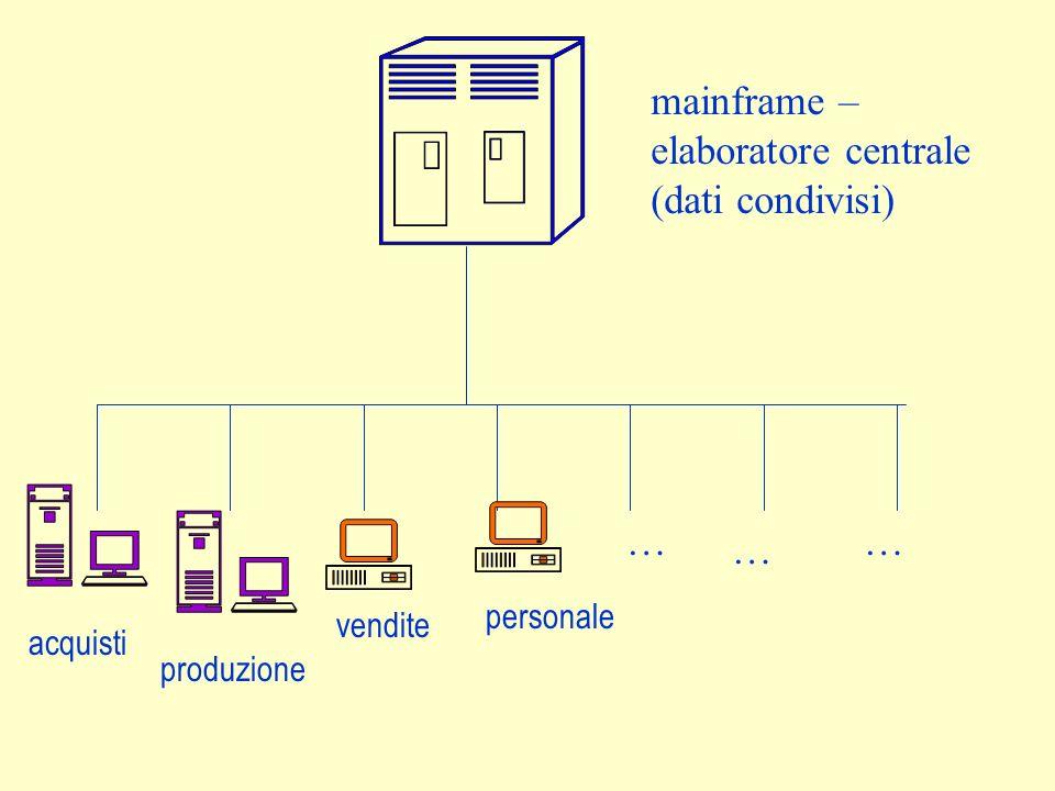 mainframe – elaboratore centrale (dati condivisi) acquisti produzione vendite personale … … …