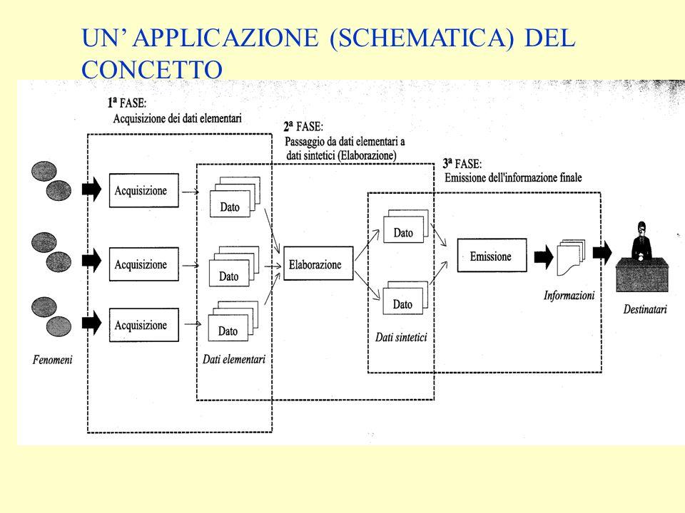 IN SOSTANZA: Due grandi categorie: –sistemi di supporto allattività operativa (v.