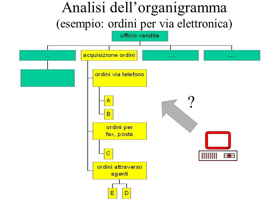 Analisi dellorganigramma (esempio: ordini per via elettronica)