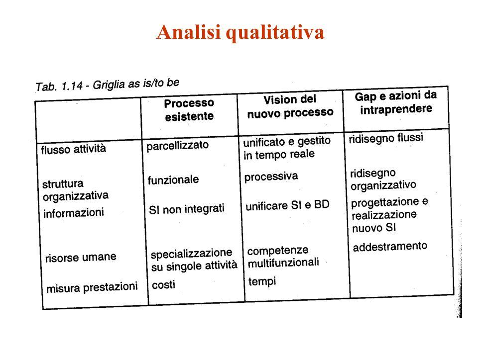 Analisi quantitativa As isTo be