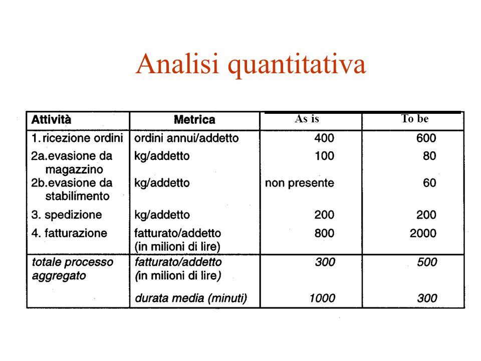 as is to be Esempi di rappresentazioni grafiche Diagramma Analisi Operativa (Operational Analysis Diagram)