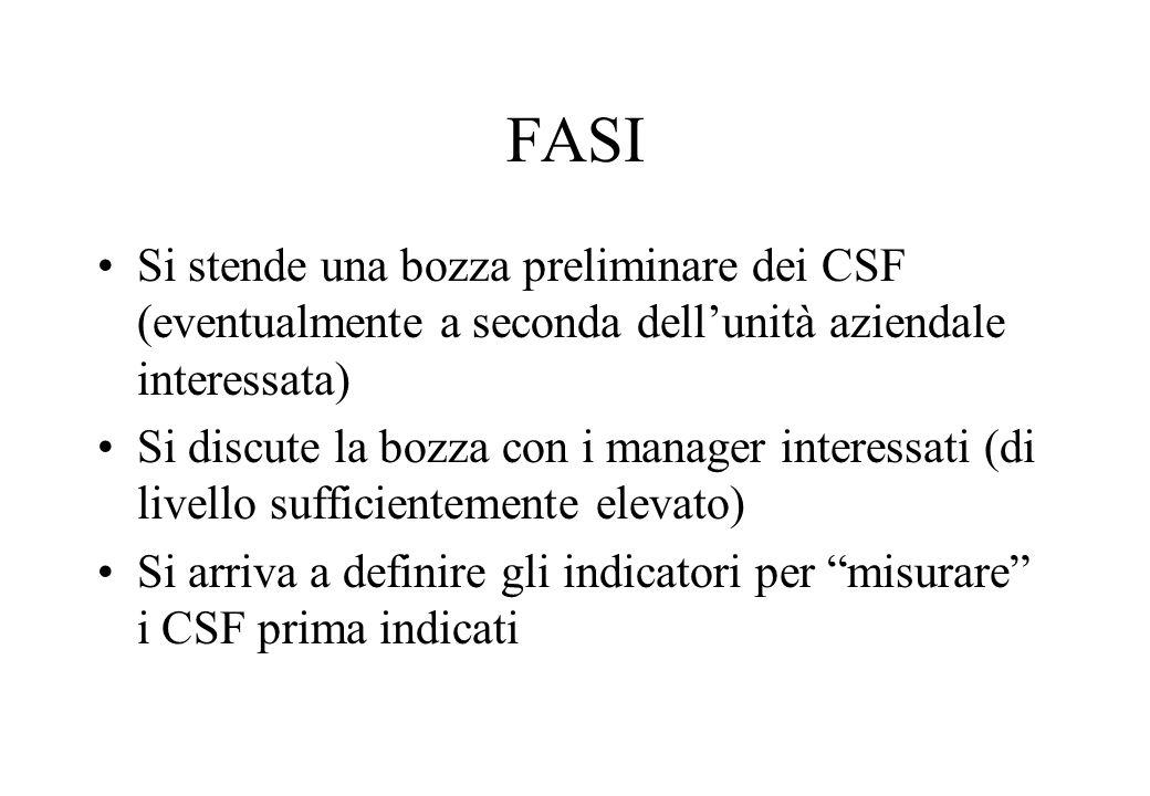 FASI Si stende una bozza preliminare dei CSF (eventualmente a seconda dellunità aziendale interessata) Si discute la bozza con i manager interessati (