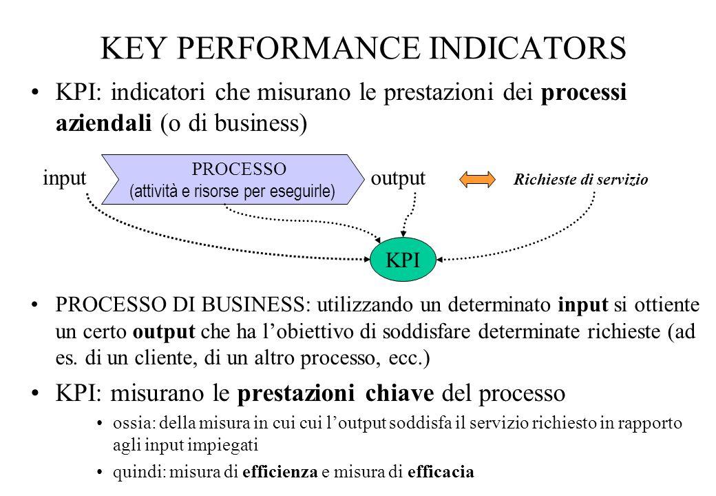 KEY PERFORMANCE INDICATORS KPI: indicatori che misurano le prestazioni dei processi aziendali (o di business) PROCESSO DI BUSINESS: utilizzando un det