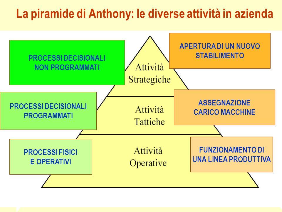 La piramide di Anthony: le diverse attività in azienda PROCESSI FISICI E OPERATIVI FUNZIONAMENTO DI UNA LINEA PRODUTTIVA PROCESSI DECISIONALI PROGRAMM
