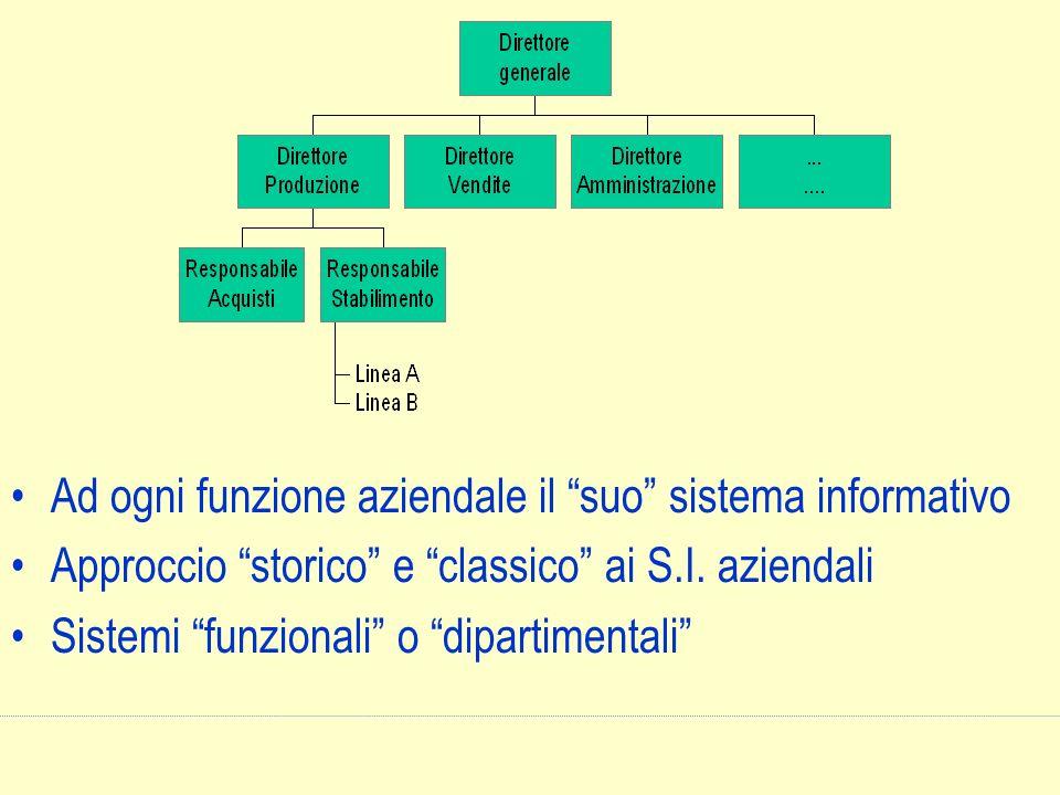Ad ogni funzione aziendale il suo sistema informativo Approccio storico e classico ai S.I. aziendali Sistemi funzionali o dipartimentali