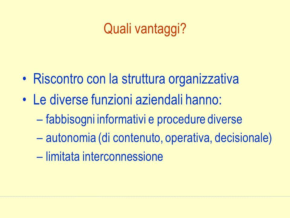 Quali vantaggi? Riscontro con la struttura organizzativa Le diverse funzioni aziendali hanno: –fabbisogni informativi e procedure diverse –autonomia (