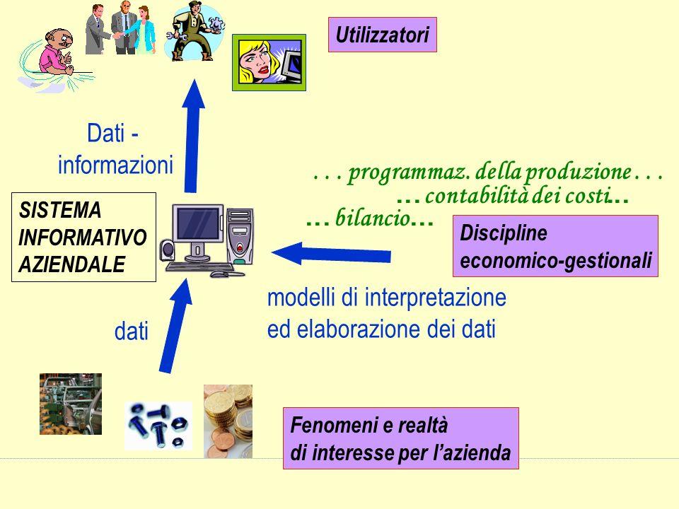 SISTEMA INFORMATIVO AZIENDALE Fenomeni e realtà di interesse per lazienda dati Utilizzatori Dati - informazioni... bilancio...... programmaz. della pr