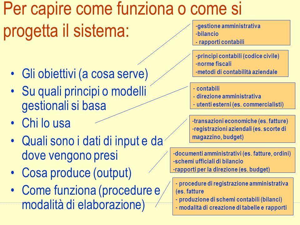 Per capire come funziona o come si progetta il sistema: Gli obiettivi (a cosa serve) Su quali principi o modelli gestionali si basa Chi lo usa Quali s