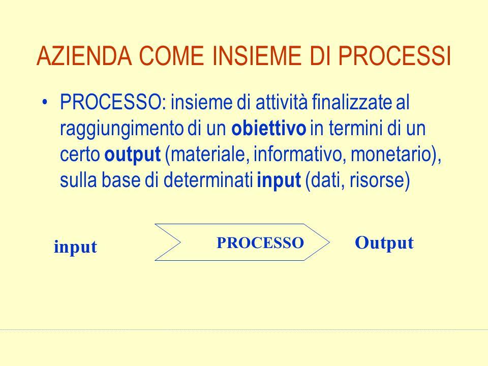 AZIENDA COME INSIEME DI PROCESSI PROCESSO: insieme di attività finalizzate al raggiungimento di un obiettivo in termini di un certo output (materiale,