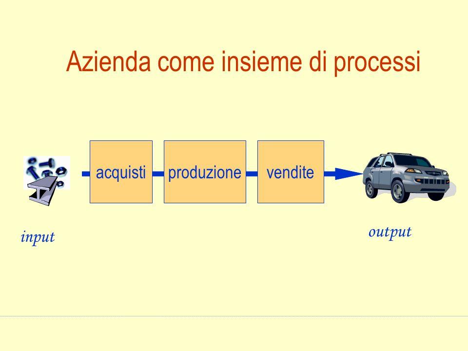 Azienda come insieme di processi input output acquistiproduzionevendite