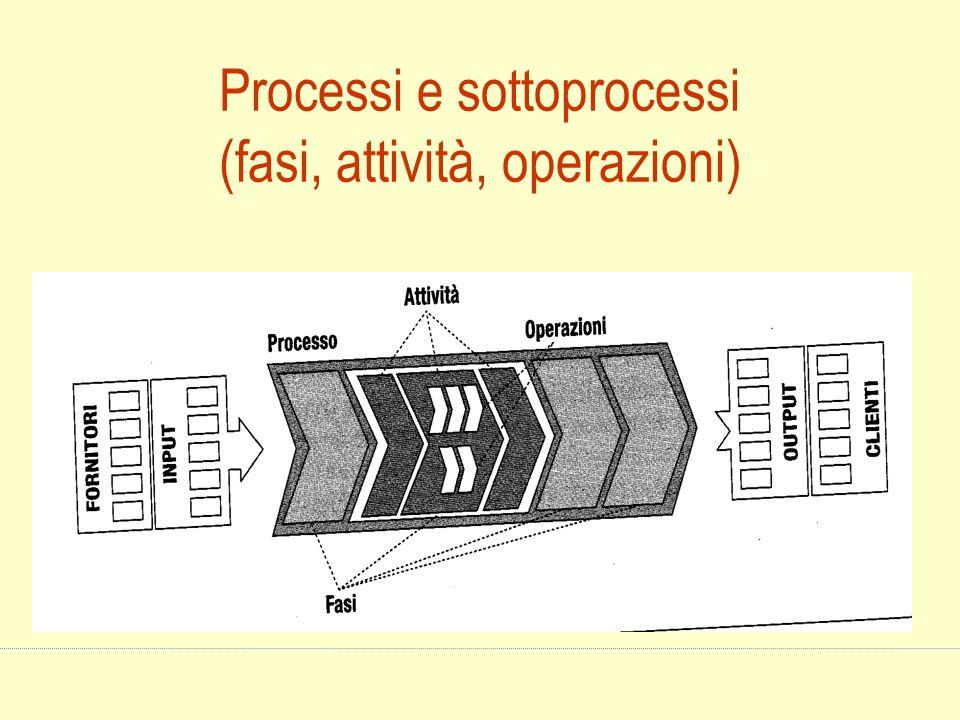 Processi e sottoprocessi (fasi, attività, operazioni)
