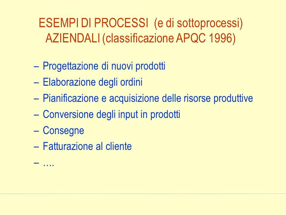 ESEMPI DI PROCESSI (e di sottoprocessi) AZIENDALI (classificazione APQC 1996) –Progettazione di nuovi prodotti –Elaborazione degli ordini –Pianificazi