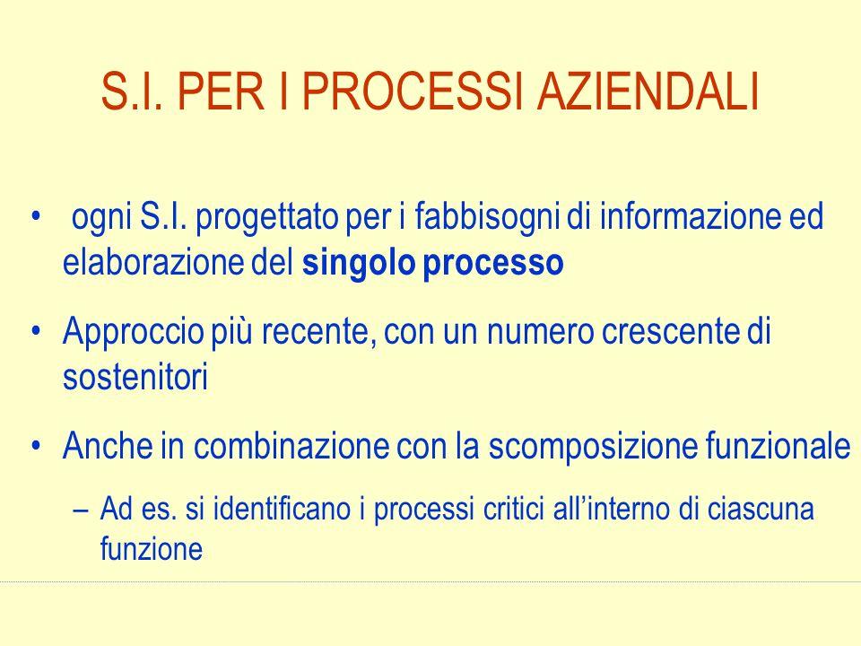 S.I. PER I PROCESSI AZIENDALI ogni S.I. progettato per i fabbisogni di informazione ed elaborazione del singolo processo Approccio più recente, con un